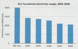 15-electricity-graph2